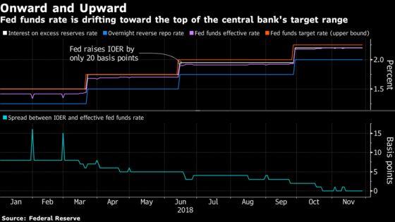 Fed May Tweak Excess Reserves Rate Again Before December Meeting