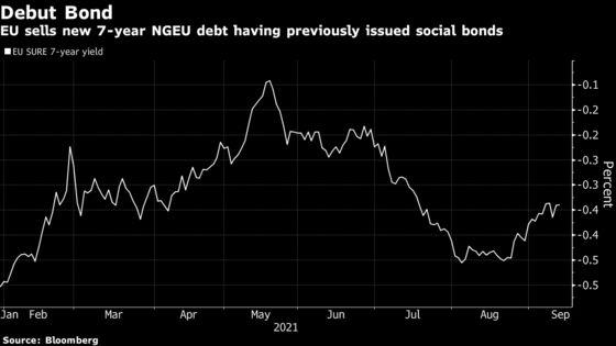 EU's Latest Bond Sale Racks Up Another $100 Billion Orderbook