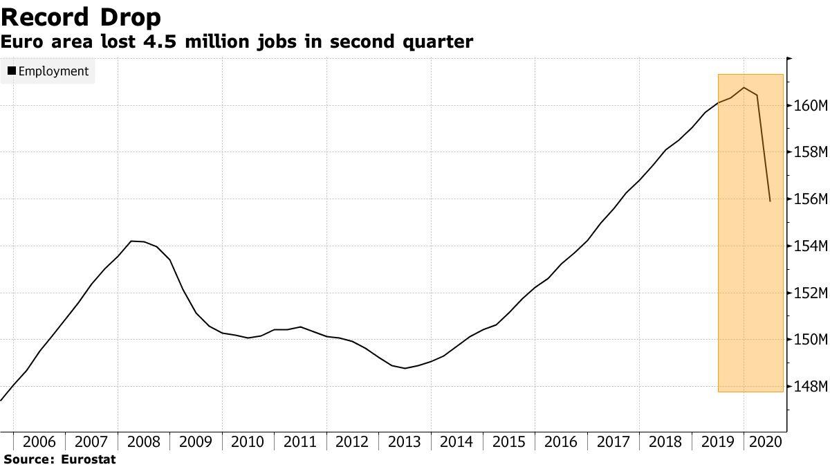 Euro area lost 4.5 million jobs in second quarter