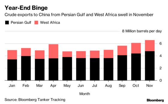 China Splurged on Mideast, African Oil in November Price Plunge