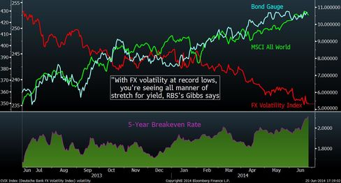Low volatility at risk from inflation rise