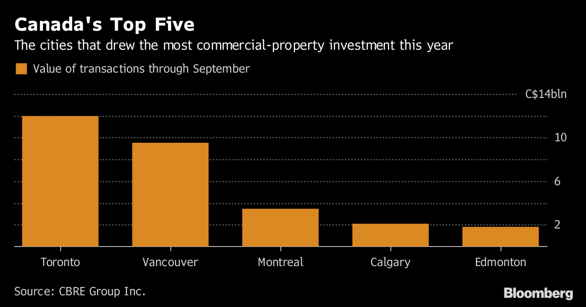 Guide Property Investment in Canada
