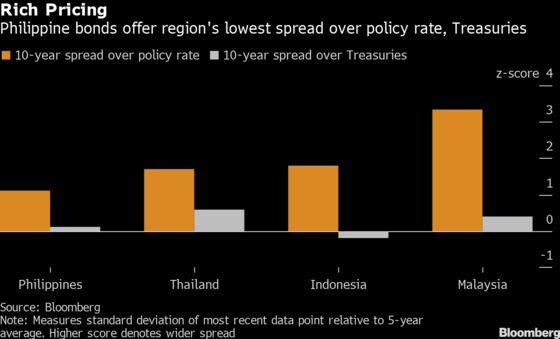 Philippine Bonds Still Look Pricey on All These Metrics
