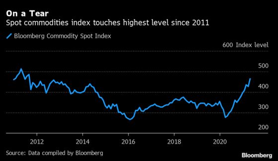 The World Economy Is Suddenly Running Low on Everything