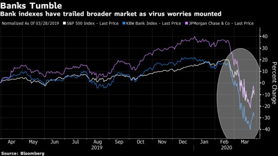 JPMorgan Shares Slip as BofA Cuts Rating for U.S. Recession