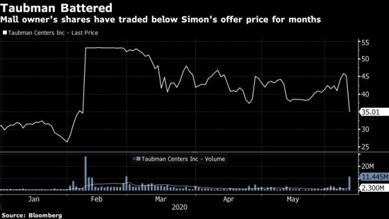 Simon Property Cites Pandemic to Nix Deal With Rival Taubman