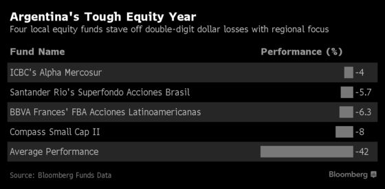 Argentina's Best Equity Managers Shunned Local Stocks This Year
