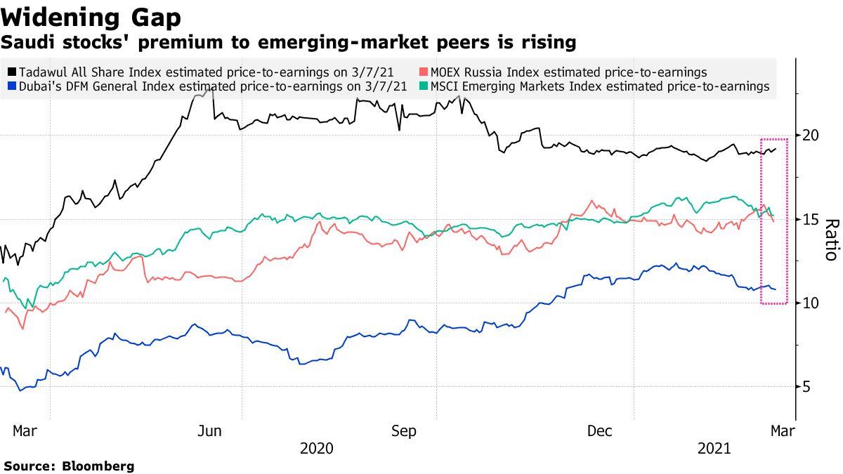 Saudi stocks' premium to emerging-market peers is rising