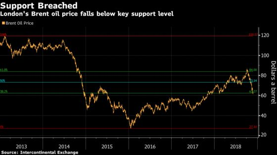 Global Oil Benchmarks Extend Slide on Bearish Technical Signals