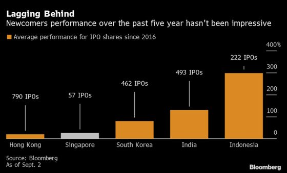 SPACs Expected to Help Singapore Break Driest IPO Spell in Years