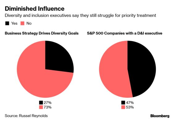 Most Diversity Executives Say They Lack Power to Push Change