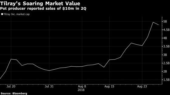 Valued at $4.8 Billion, Pot Firm Tilray Posts $10 Million Sales