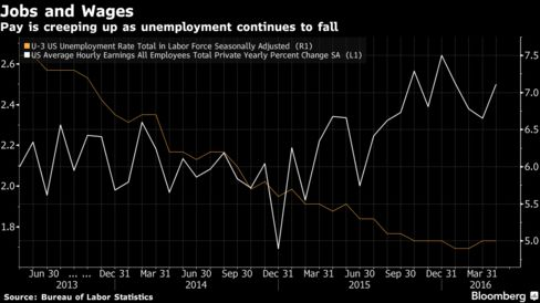 Left scale - hourly earnings; right scale - unemployment