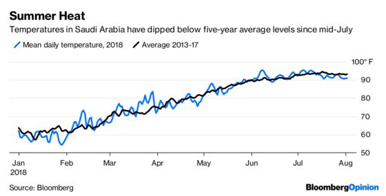 Saudi Arabia Is Starting to Stockpile Oil Again