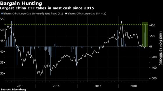 ETF Buyers Scoop Up Cheap Chinese Stocks Amid Fresh Tariff Hopes