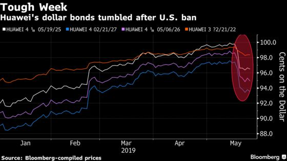 Fund Manager Who Beat 98% of Peers Dumps His Huawei Bonds