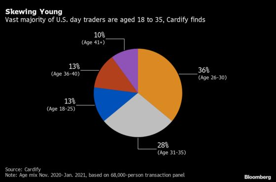U.S. Day Traders Mostly Male and Under 35, Cardify Finds