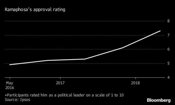 World Leaders'Political Health Check