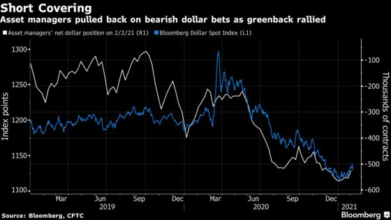The Hot Macro Trade of 2021 Is Going Bust