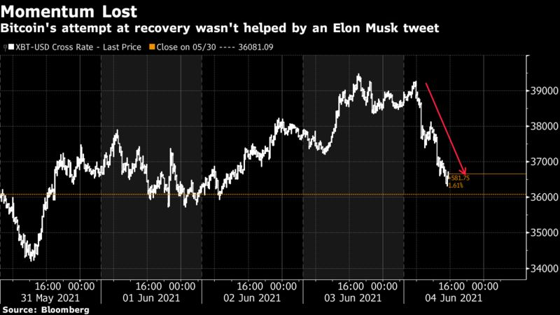 Bitcoin's attempt at recovery wasn't helped by an Elon Musk tweet