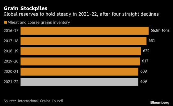 Crop Giant Cargill Sees Tight Supplies Driving 'Mini Supercycle'