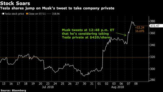 Tesla Could Win Big Even If Elon Musk's New Plan Flops