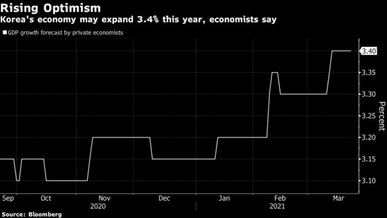 Moon Sees Stronger Korea Recovery in 2021 Than Earlier Expected