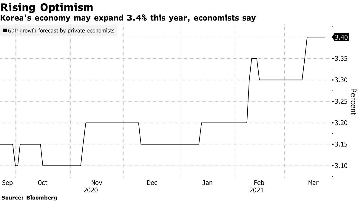 경제학자들은 한국 경제가 올해 3.4 % 성장할 수 있다고 말한다