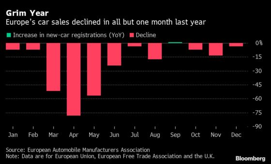 Europe Car Sales Drop Most on Record in Year Vexed by Virus