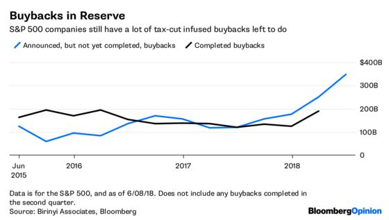 Share Buybacks Distort Profit Picture