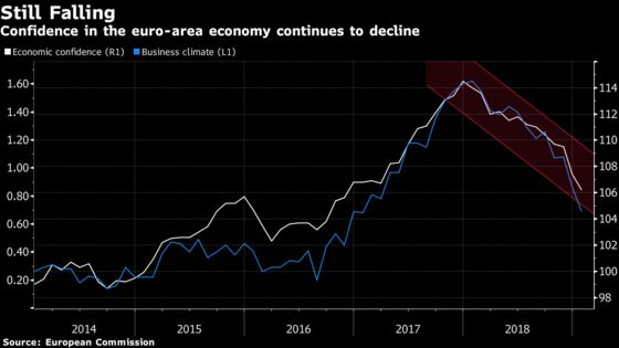 Europe Stays in Gloomy Mood as Germany Slashes Its 2019 Outlook