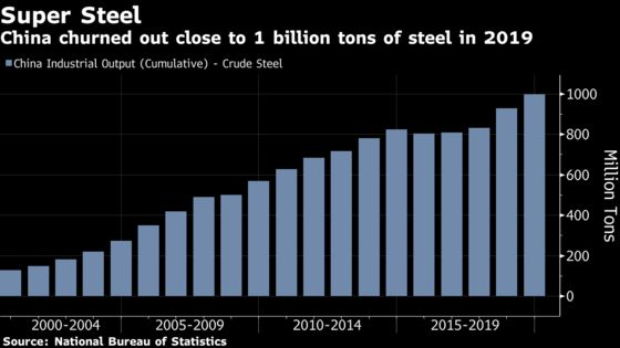 China Churns Out Almost 1 Billion Tons of Steel, Smashing Record