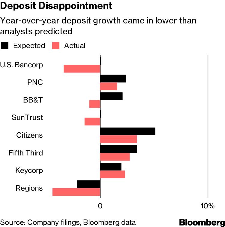 Regional Banks Suffer Sour Earnings Season as Every Stock Drops