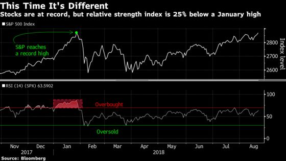 Bears on the Run Again as S&P 500 Ends Drought With New High