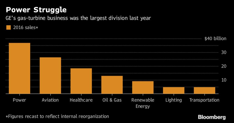 GE's 12,000 Job Cuts Highlight Uneasy Shift to Renewable Energy