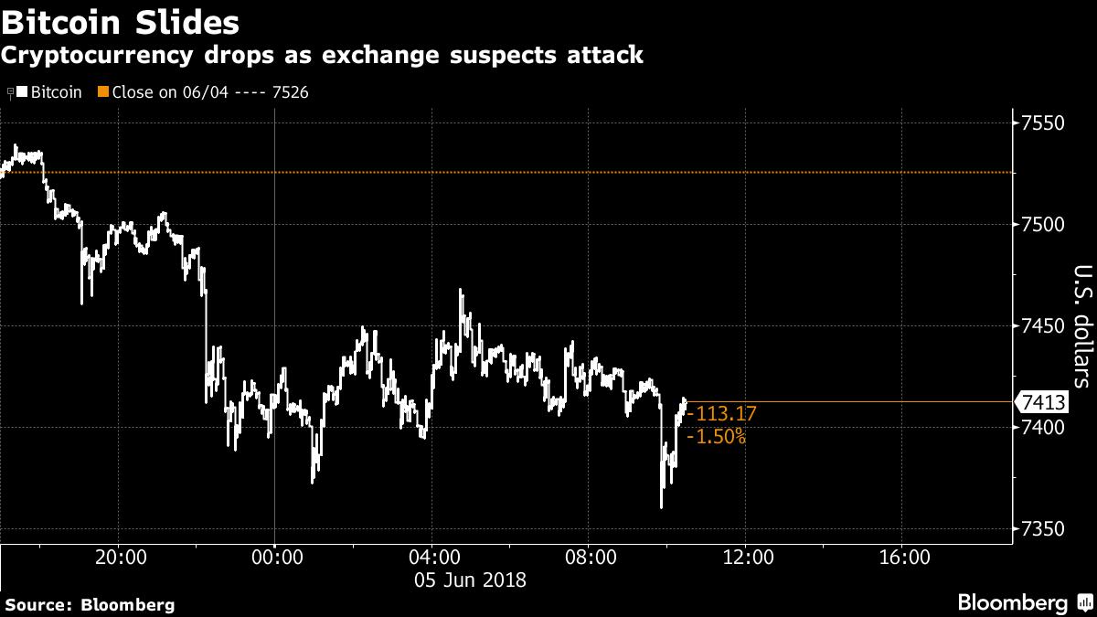 1x 1 - Bitfinex sospecha que está siendo atacado de nuevo