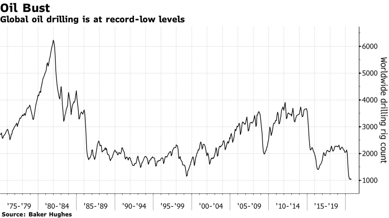 Global oil drilling is at record-low levels
