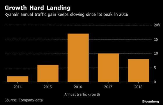 Ryanair Passenger Growth Slowest Since 2015 After Strike Turmoil