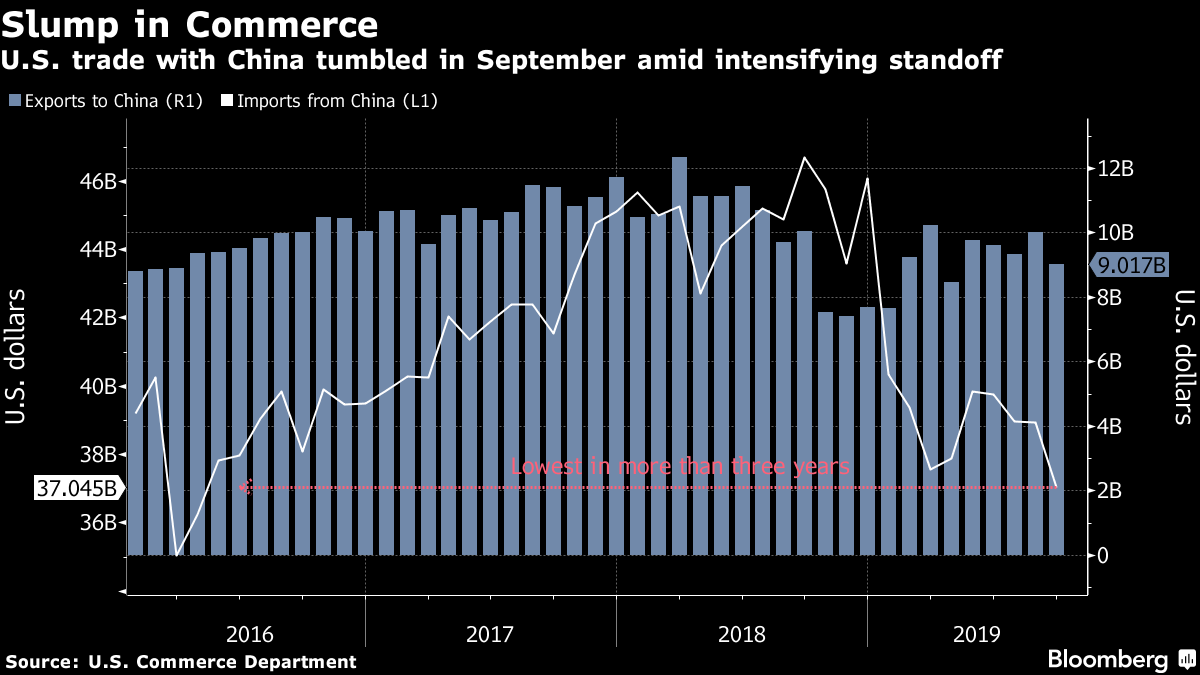 U.S. trade with China tumbled in September amid intensifying standoff