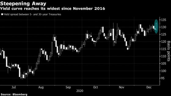 Treasury Yield Curve Steepens to Four-Year High on Brexit Hopes
