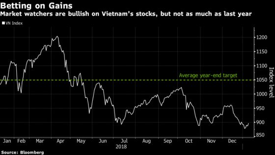 Traders Expect Vietnam Stocks to Jump 18% This Year