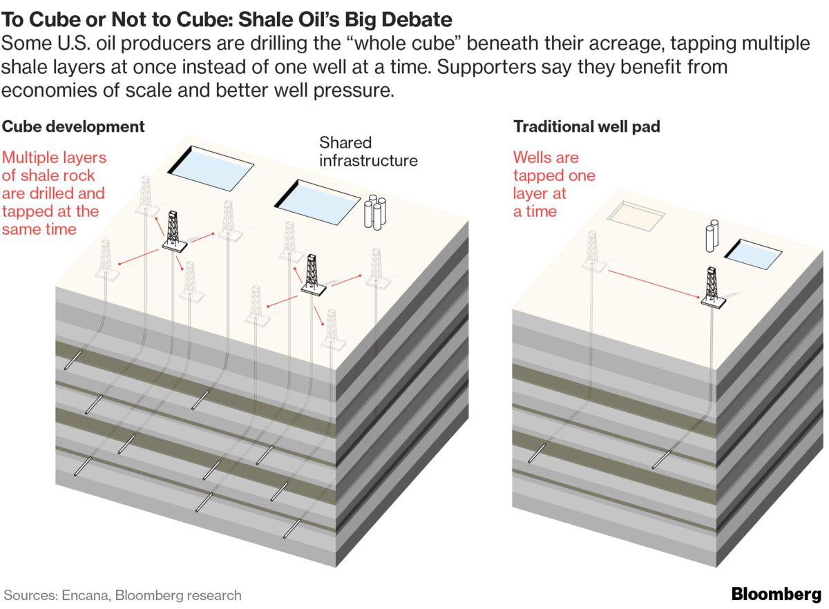 Permian's Mammoth Cubes Herald Supersized Future for Shale - Bloomberg
