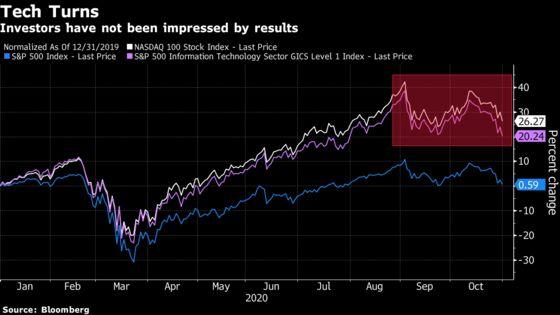 Big-Tech Earnings ProvokeDeeper Scrutiny of Lofty Valuations