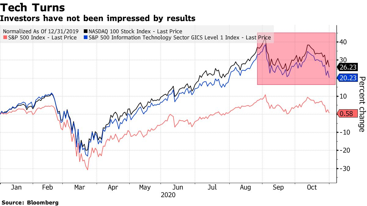 Investors have not been impressed by results