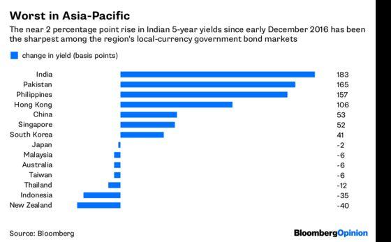 Bond Vigilantes Won't Let India Use a Band-Aid on Banks