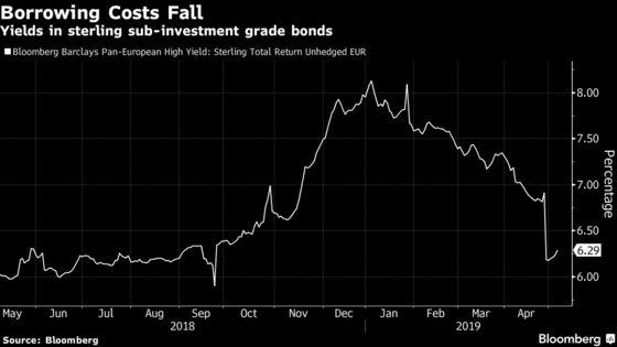 Brexit Delay Rekindles Allure of U.K.'s Junk Bond Market
