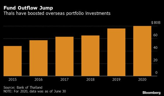 Risk-Averse Thai Investors Clash With Central Bank's Baht Goals