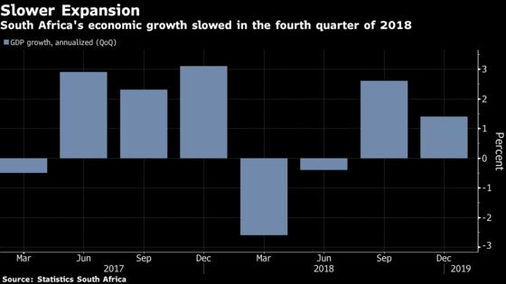 South Africa GDP Growth Slows as Local Investment Shrinks