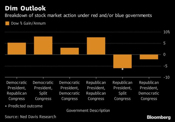 Trump 'Tweet Risk'and What Empowered Democrats Mean for Stocks