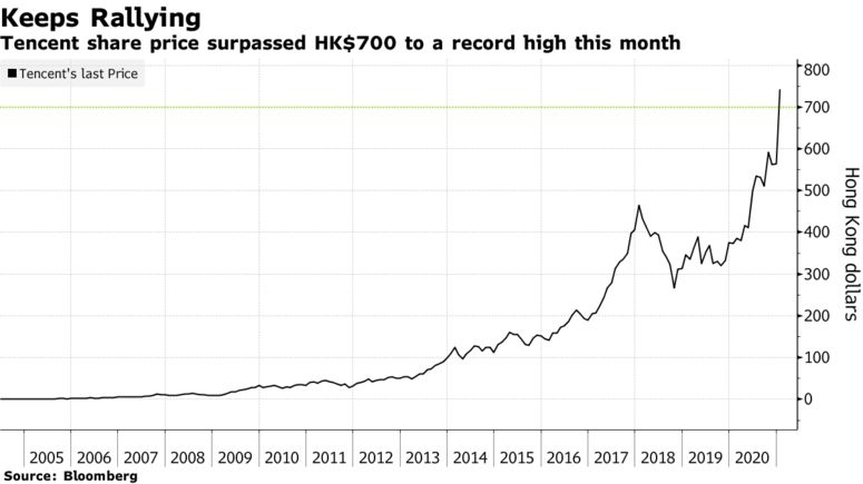 Tencent share price surpassed HK$700 to a record high this month